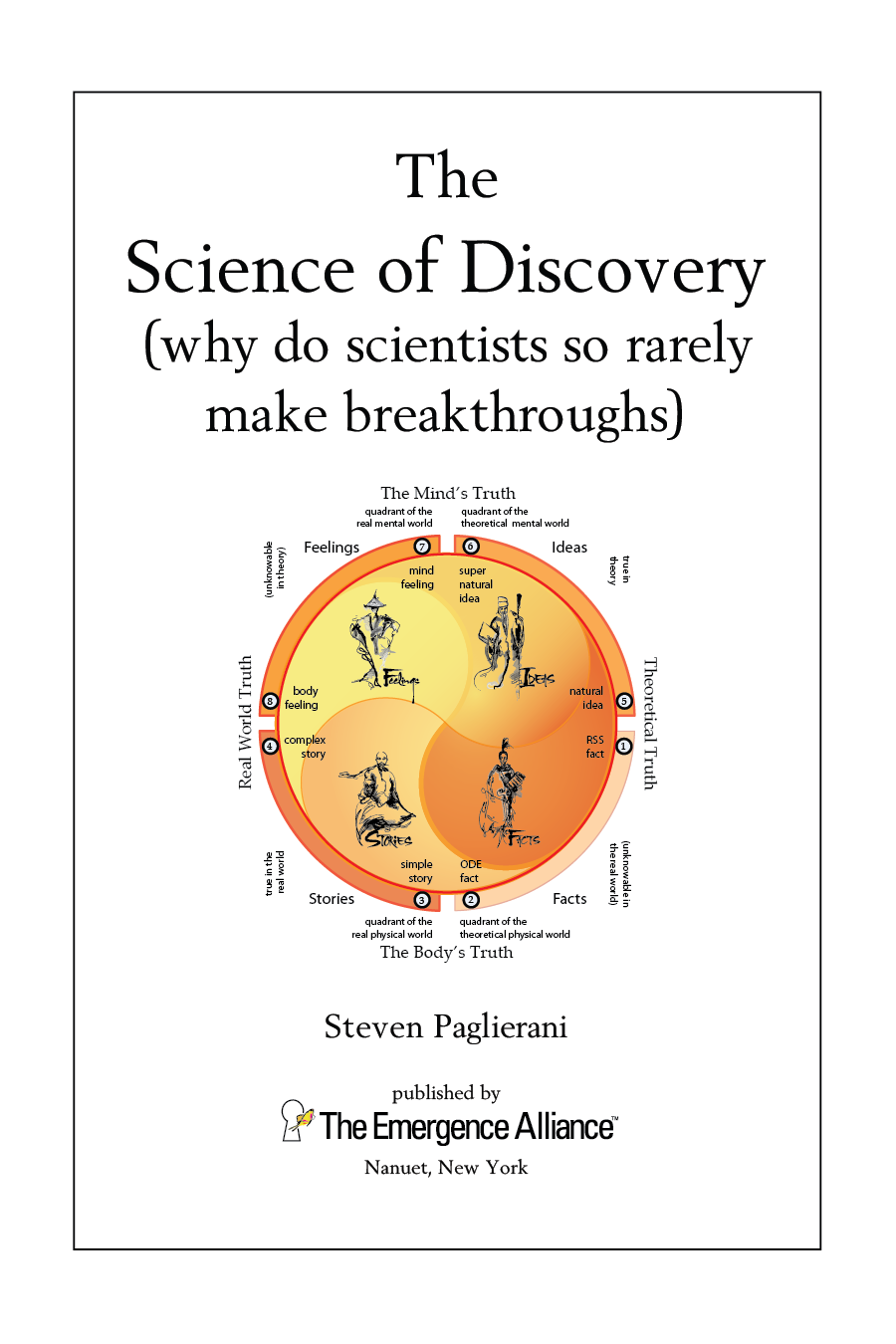 The Science of Discovery: Title Page